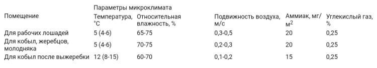 Нормы параметров воздуха конюшни в зимнее время